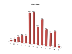 zebra coalition client ages